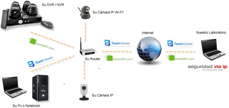 esquema-de-conexionado-para-soporte-remoto